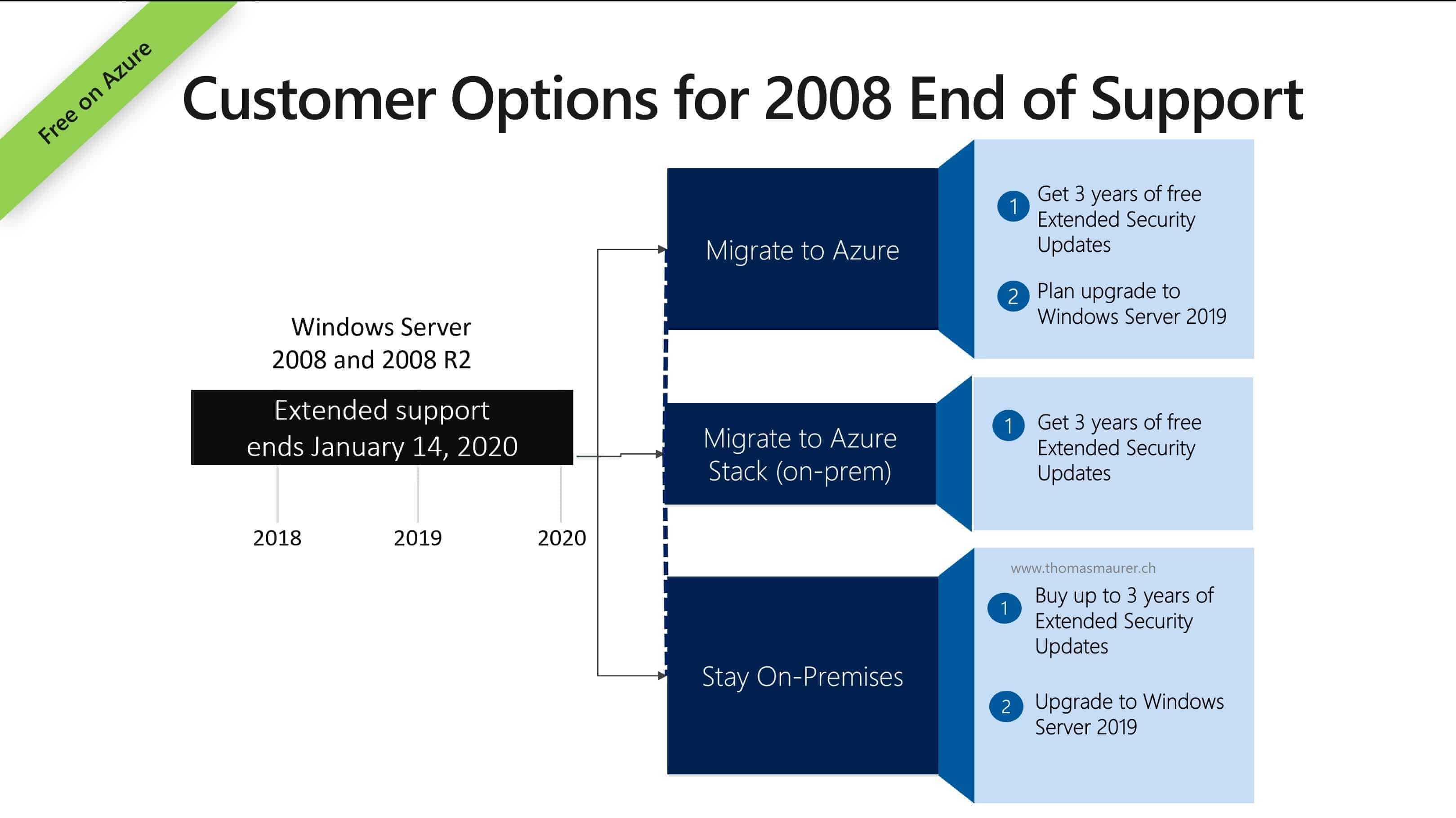 Extended Security Updates for SQL Server and Windows Server 2008 and 2008 R2 on Azure Stack