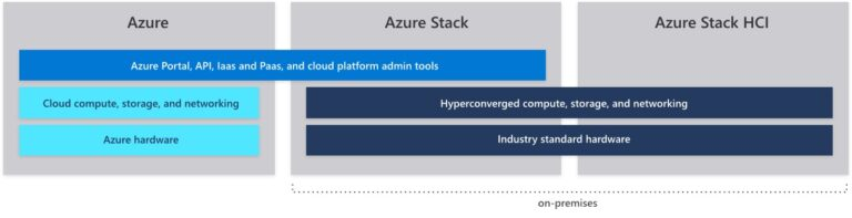 Azure Stack Familiy - Azure Stack HCI