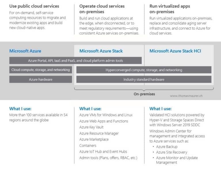Azure Stack Hybrid Cloud