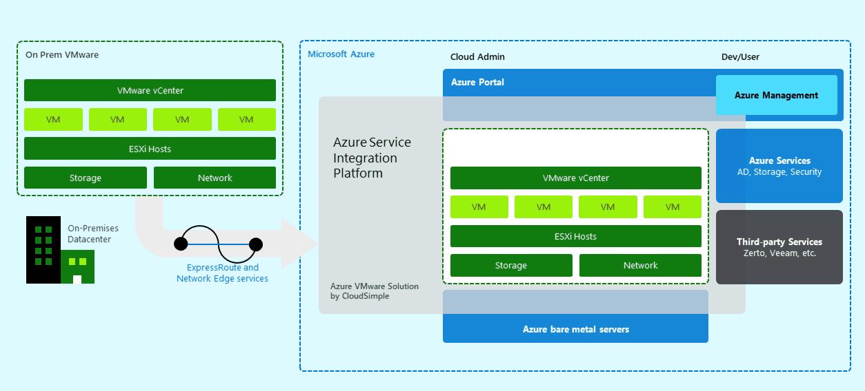 VMware on Azure - Azure VMware Solutions
