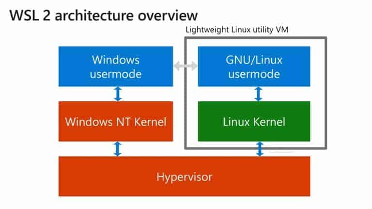 WSL 2 Architecture