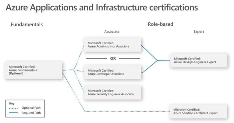 Azure Applications and Infrastructure certifications