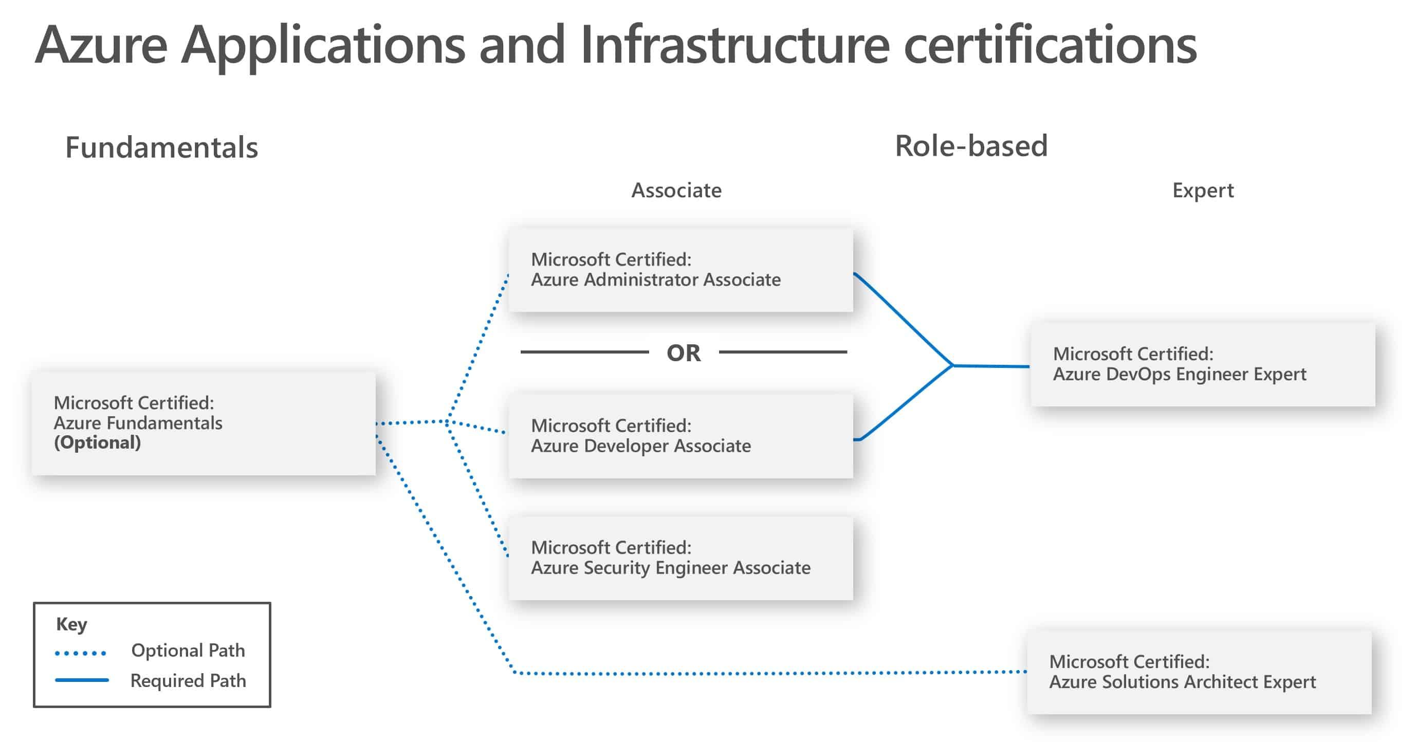 Certification Archives - Thomas Maurer