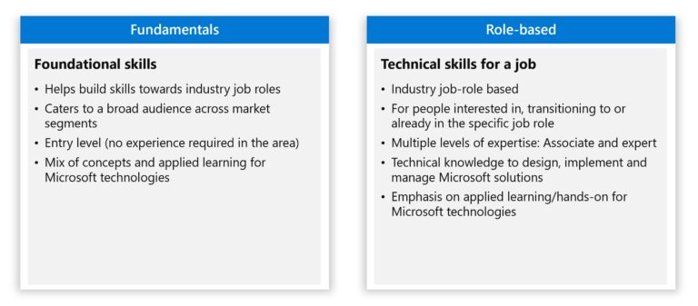 Microsoft Fundamentals and Role-based certification