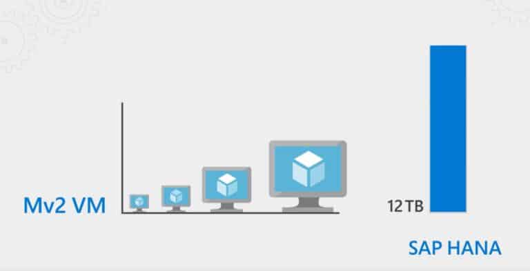 Azure Mv2 Virtual Machines VMs