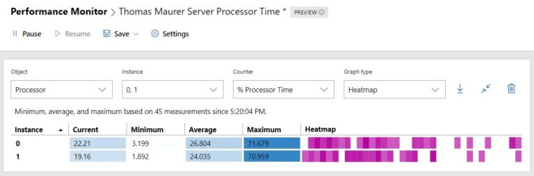 Windows Server Performance Monitor Heatmap