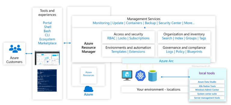 Azure Management Overview