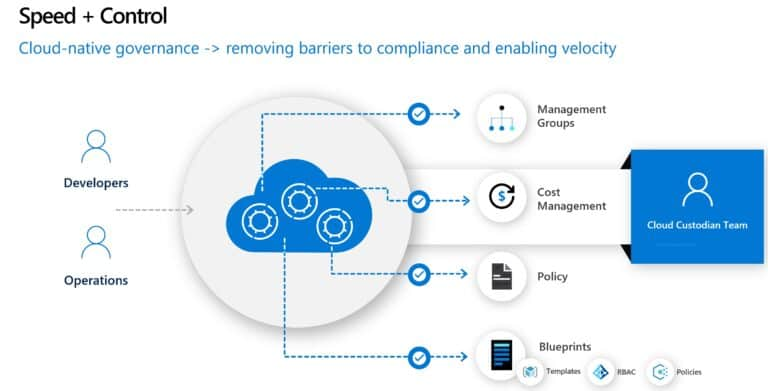 Cloud-Native Governance