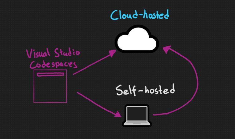 Visual Studio Codespaces Overview