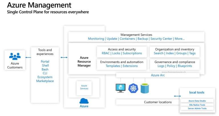 Azure Arc Azure Management Control Plane