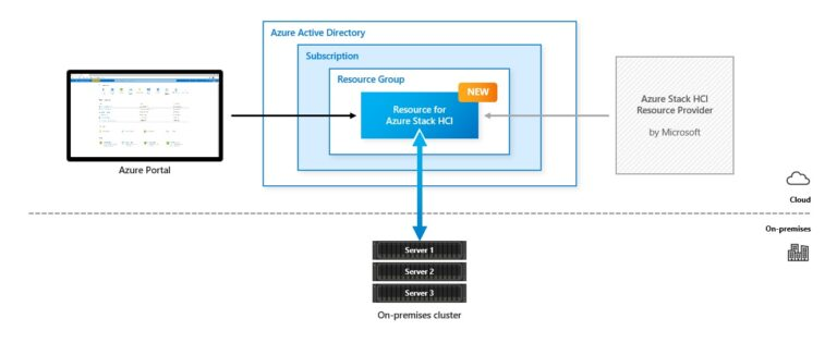 Azure Stack HCI Native Integration in to Microsoft Azure