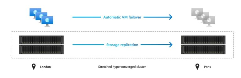 Azure Stack HCI Native disaster recovery with stretch clustering