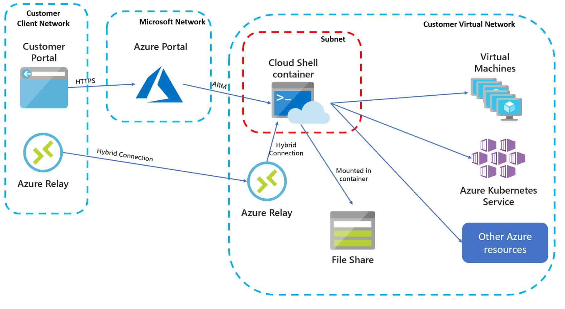 Connect Azure Cloud Shell to virtual network vNet