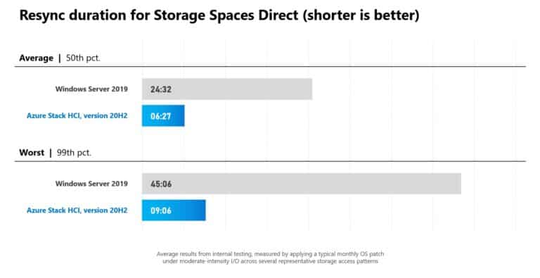 Resync duration for Storage Spaces Direct (shorter is better)