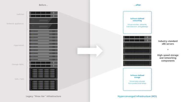 Three Tier Infrastructure vs Hyper-Converged Infrastructure HCI
