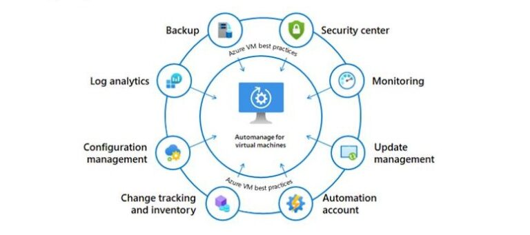 Automanage for Azure virtual machines