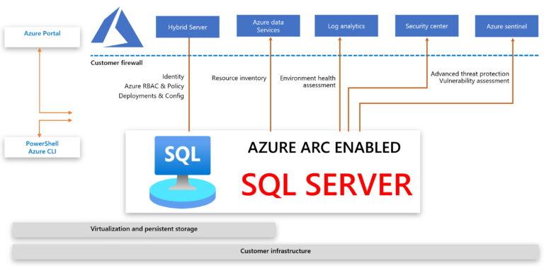 Azure Arc enabled SQL Server
