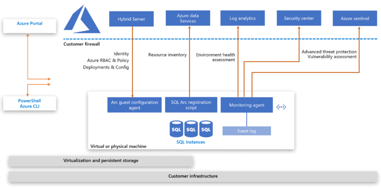 Azure Arc enabled SQL Server Architecture