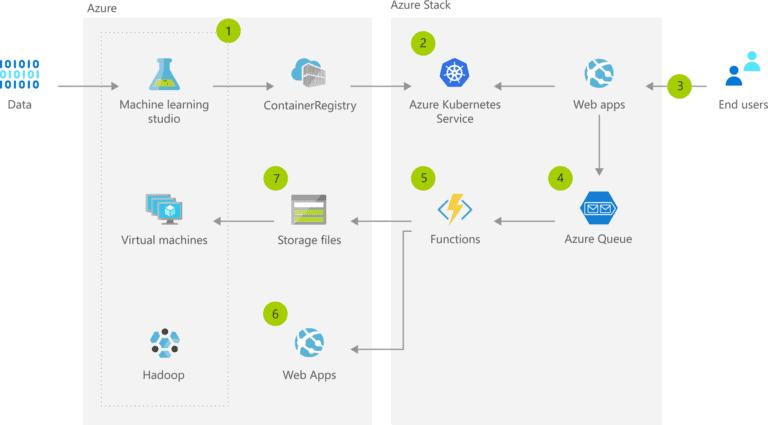 AI at the Edge with Azure Stack Hub
