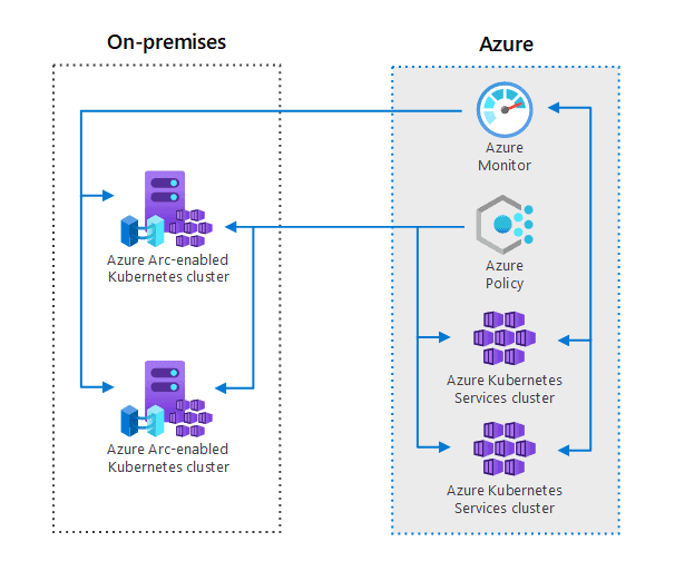 Azure Arc hybrid management and deployment for Kubernetes clusters