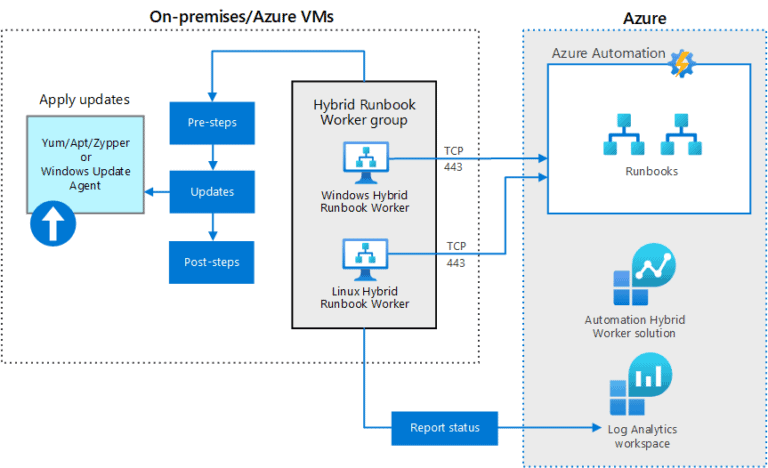 Azure Automation Update Management