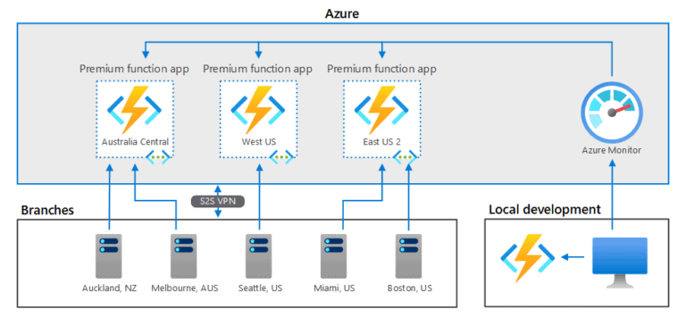 Azure Functions in a hybrid environment