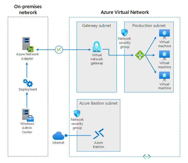 Connect standalone servers by using Azure Network Adapter