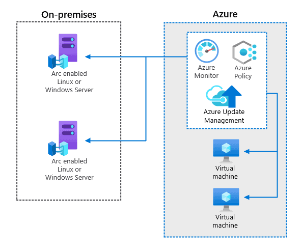 Manage configurations for Azure Arc enabled servers