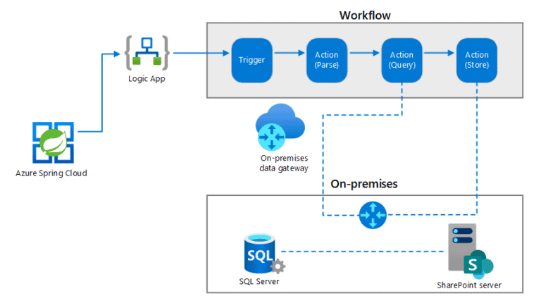 On-premises data gateway for Azure Logic Apps