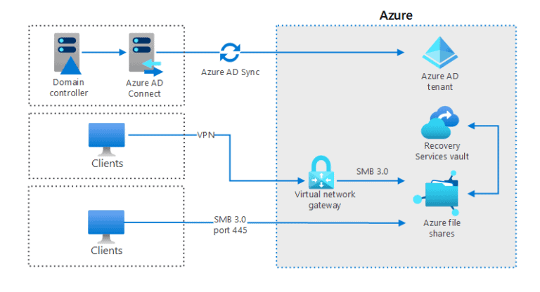Using Azure file shares in a hybrid environment