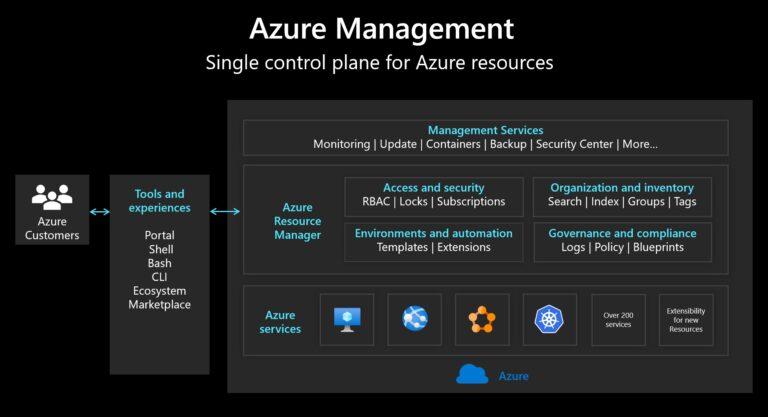 Azure Management - Single control plane for Azure resources