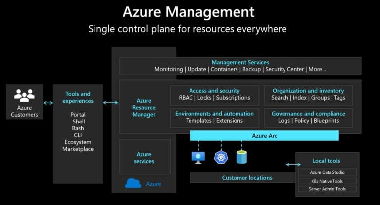 Azure Management - Single control plane for resources everywhere using Azure Arc