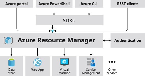 Azure Resource Manager Management Overview