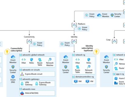 Microsoft Azure Cloud Adoption Framework Enterprise-Scale