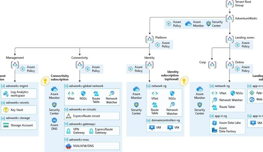 Microsoft Azure Cloud Adoption Framework Enterprise-Scale