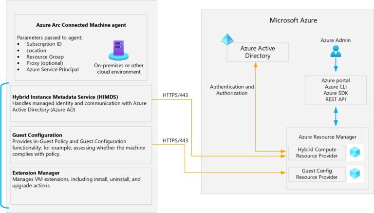 Azure Arc Connected Machine Agent Component details