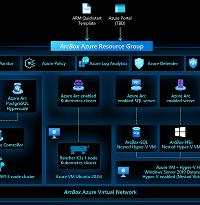 Azure Arc Jumpstart ArcBox