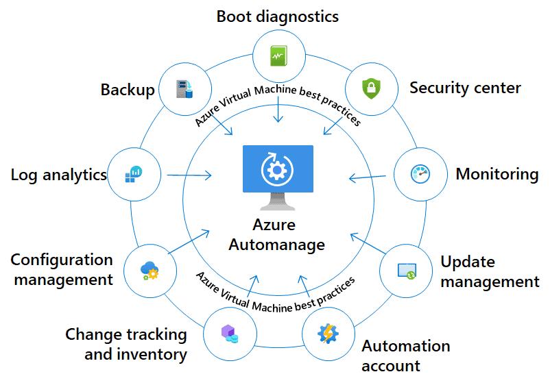 Azure Automanage for Azure Arc enabled servers