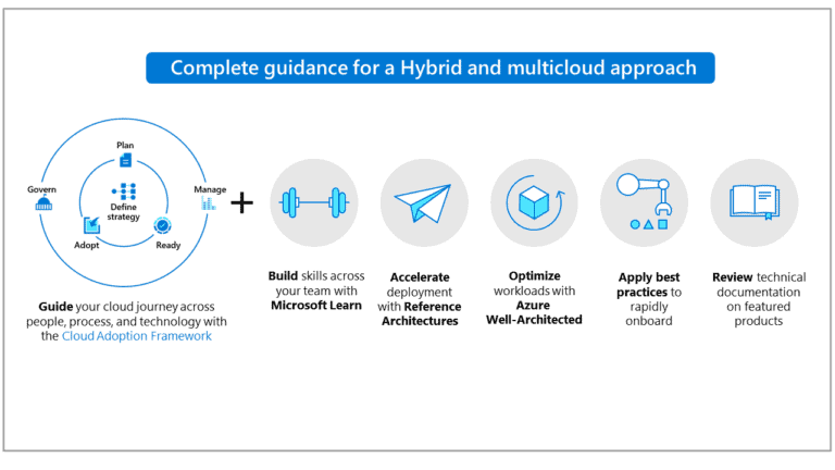 Hybrid and MultiCloud Approach