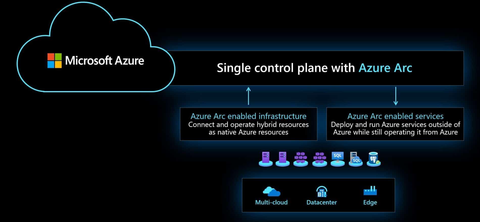 Azure Arc Overview