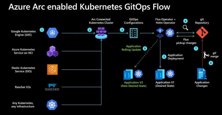 Azure Arc enabled Kubernetes GitOps Flow for Developer and DevOps