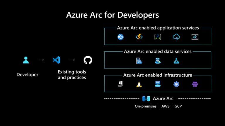 Azure Arc for Developers